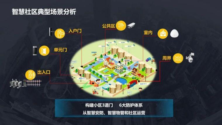 5G智慧社区项目设计方案_10
