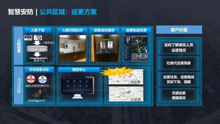 5G智慧社区项目设计方案_15