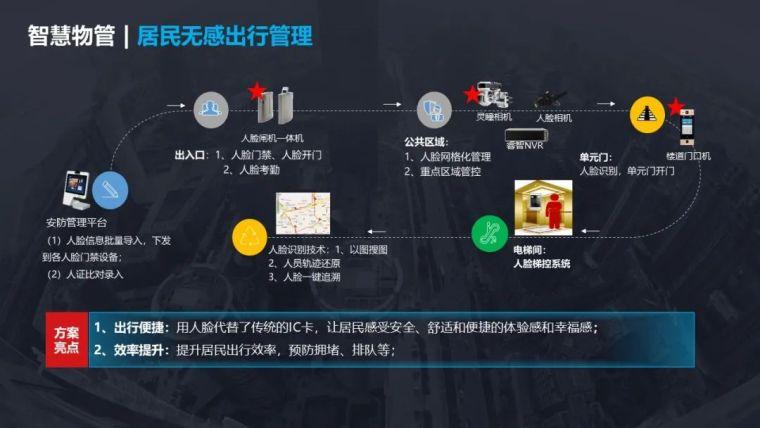 5G智慧社区项目设计方案_20