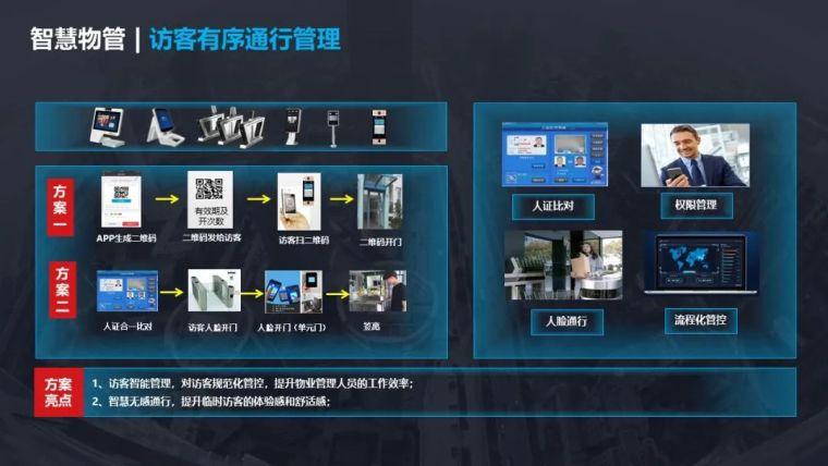 5G智慧社区项目设计方案_21