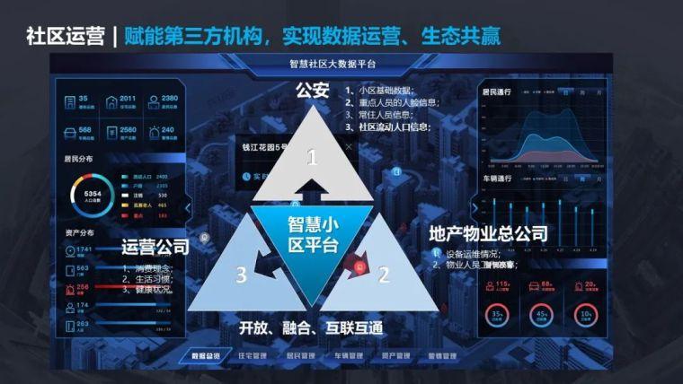 5G智慧社区项目设计方案_24