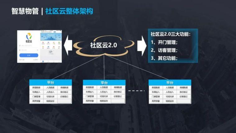 5G智慧社区项目设计方案_23