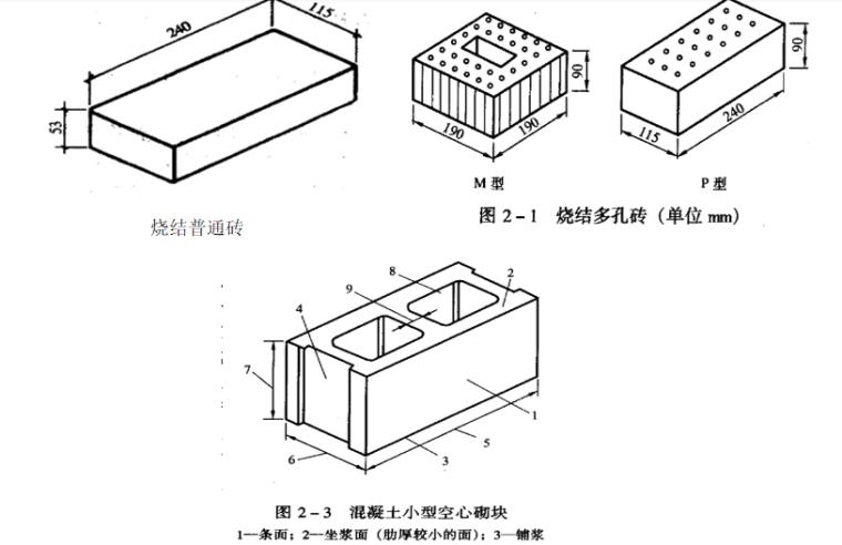 砌筑工程定额及工程量计算PPT-02 砌筑材料