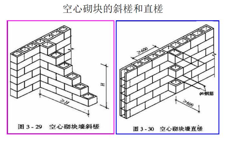 砌筑工程定额及工程量计算PPT-03 空心砌块的斜槎和直槎
