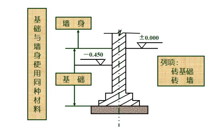 砌筑工程定额及工程量计算PPT-05 基础与墙身使用同种材料