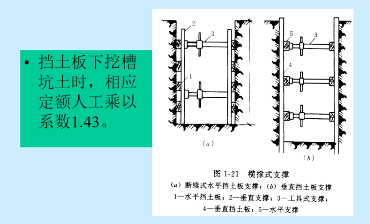 土石方工程计量与计价讲义PPT-02 横撑式支撑