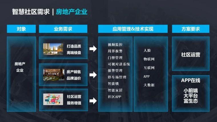 5G智慧社区项目设计方案_5