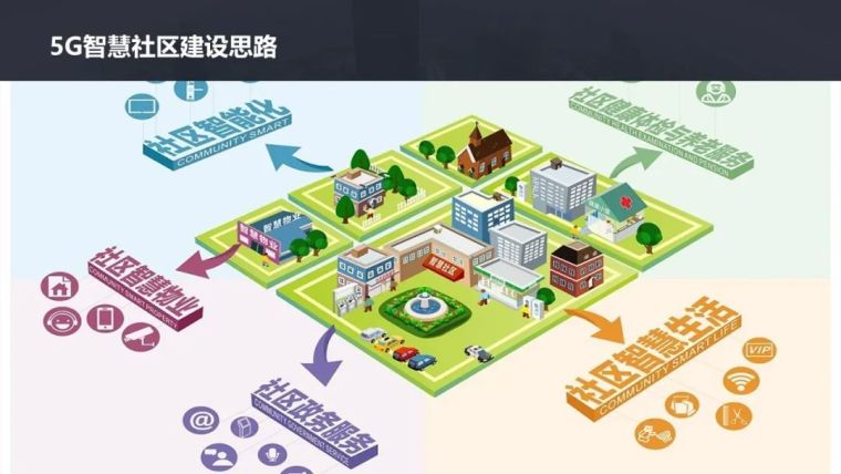 5G智慧社区项目设计方案_4