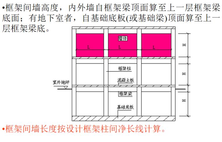 砌筑工程定额及工程量计算PPT-10 框架间墙长度