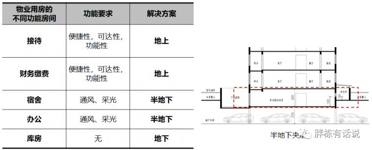 地产设计阶段的25个成本控制点,不能更细了_6