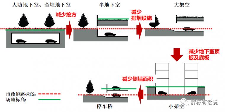 地产设计阶段的25个成本控制点,不能更细了_7