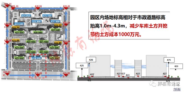 地产设计阶段的25个成本控制点,不能更细了_11