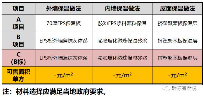 地产设计阶段的25个成本控制点,不能更细了_14
