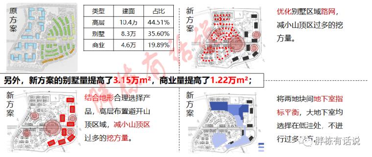 地产设计阶段的25个成本控制点,不能更细了_12
