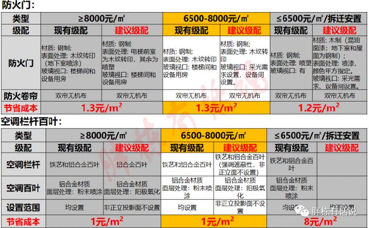 地产设计阶段的25个成本控制点,不能更细了_18