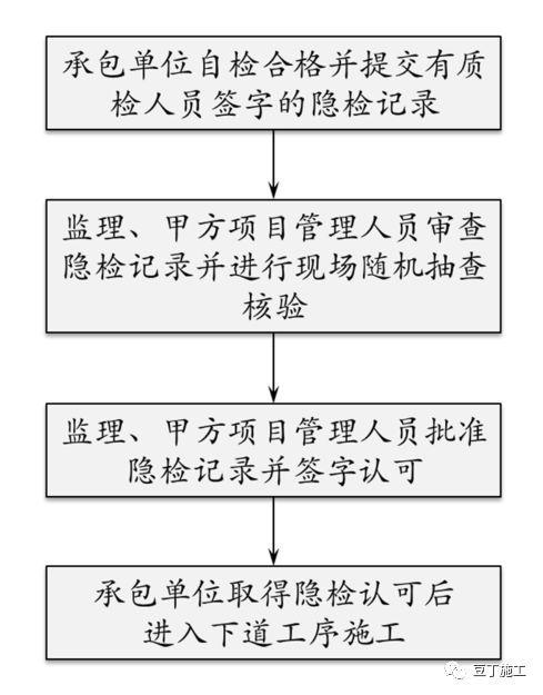 保利项目工程管理方法及要点,含开发流程图_10