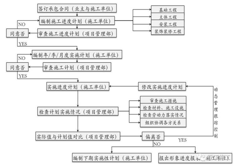 保利项目工程管理方法及要点,含开发流程图_6