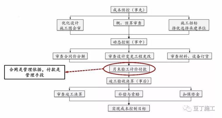 保利项目工程管理方法及要点,含开发流程图_7