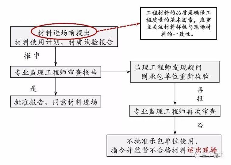 保利项目工程管理方法及要点,含开发流程图_8