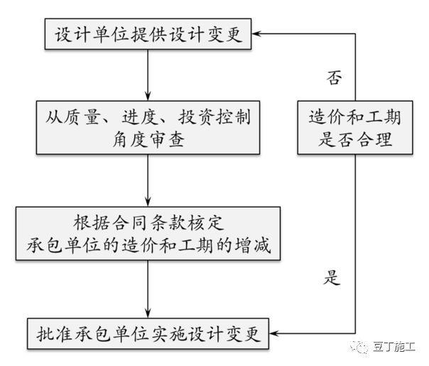 保利项目工程管理方法及要点,含开发流程图_9