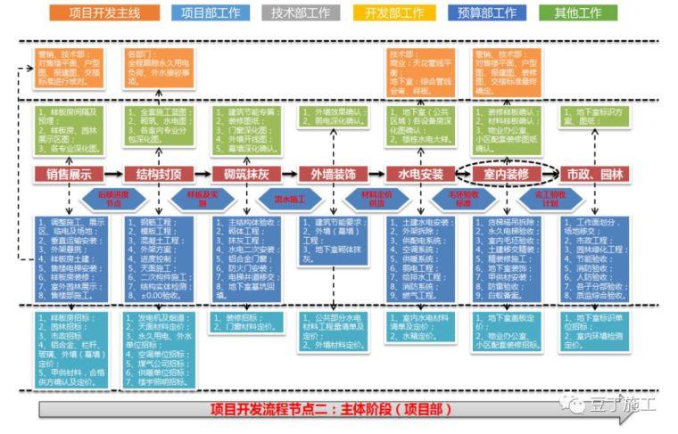 保利项目工程管理方法及要点,含开发流程图_28