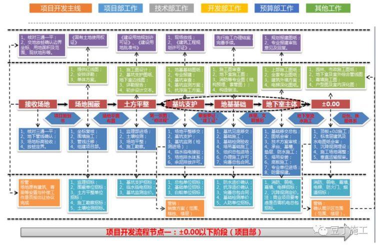 保利项目工程管理方法及要点,含开发流程图_27