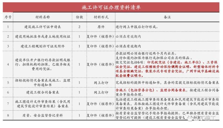 保利项目工程管理方法及要点,含开发流程图_16