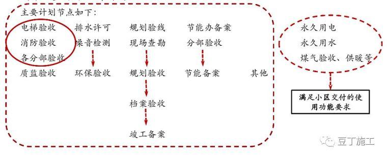 保利项目工程管理方法及要点,含开发流程图_21