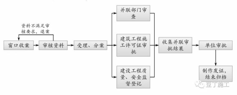 保利项目工程管理方法及要点,含开发流程图_17