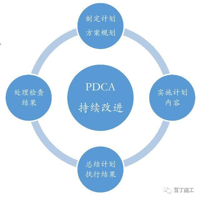 保利项目工程管理方法及要点,含开发流程图_23