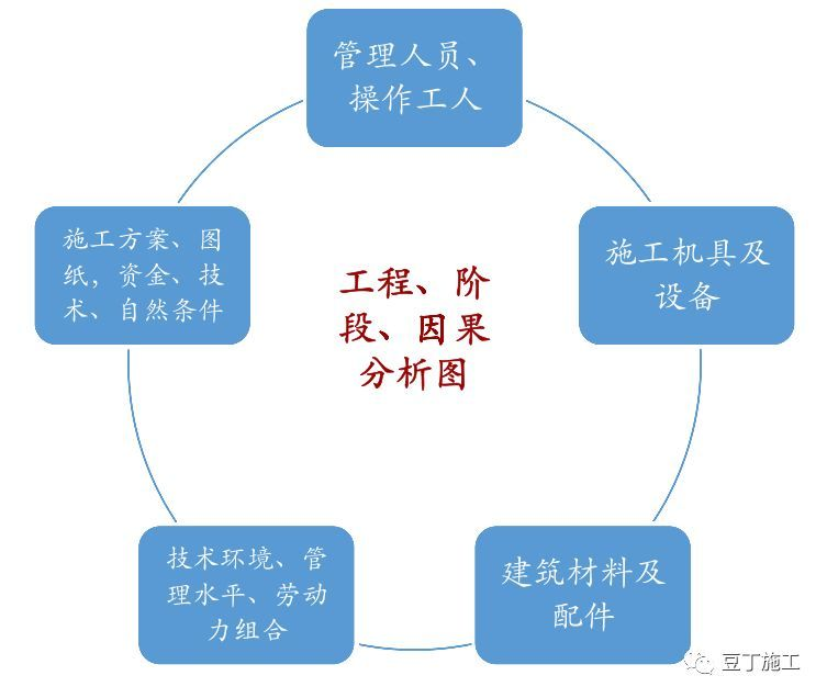 保利项目工程管理方法及要点,含开发流程图_24