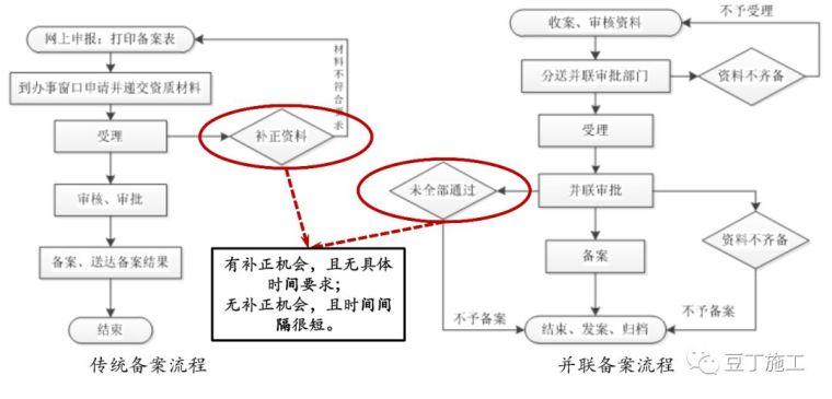 保利项目工程管理方法及要点,含开发流程图_20
