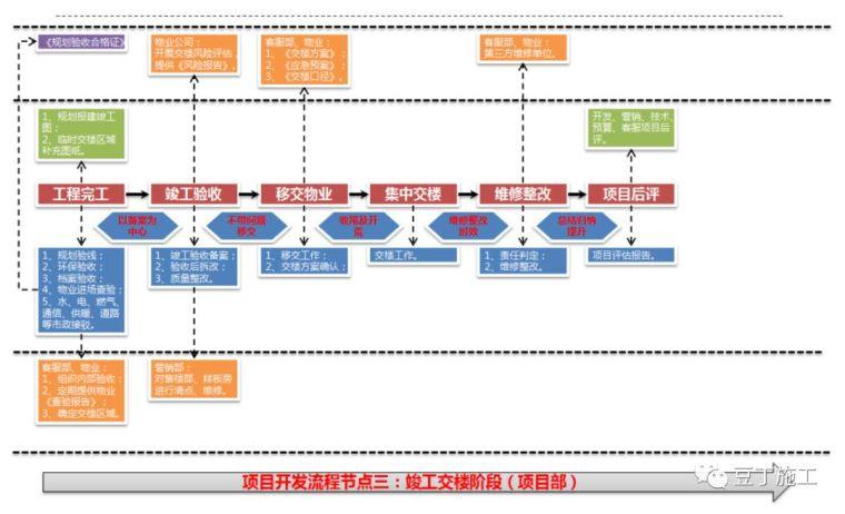 保利项目工程管理方法及要点,含开发流程图_29
