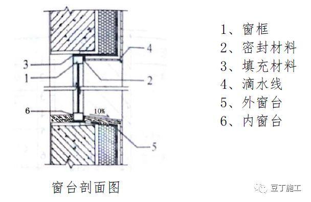 常用结构及装修工程细部节点做法!_35