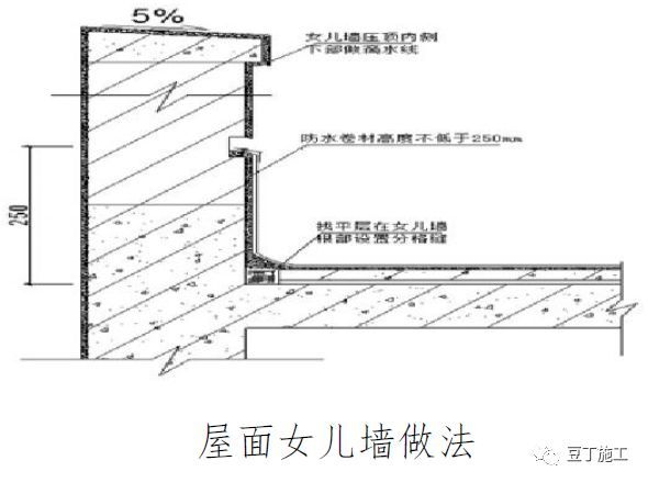 常用结构及装修工程细部节点做法!_22
