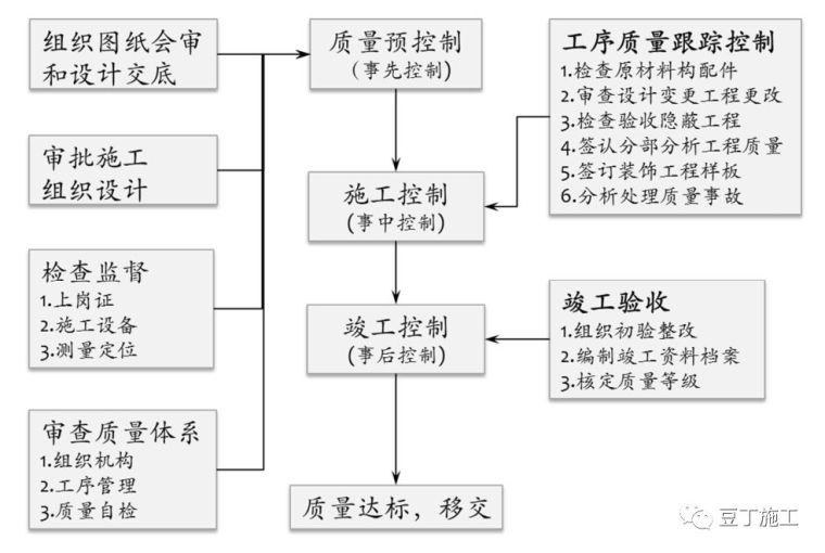 保利项目工程管理方法及要点,含开发流程图_5