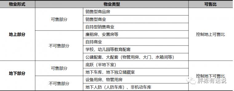 地产设计阶段的25个成本控制点,不能更细了_5