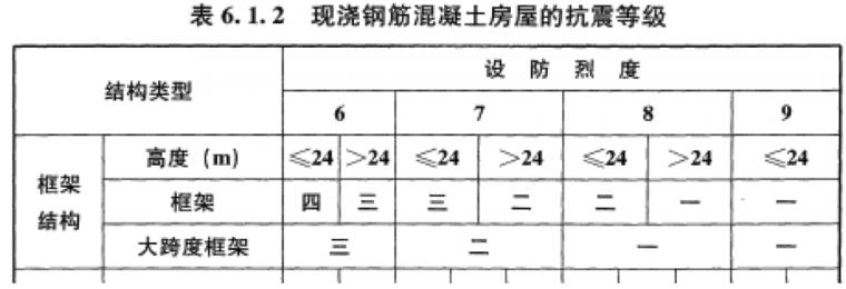 6度区需要抗震设计吗?_51