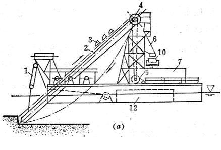土石坝工程施工与质量控制-采砂船