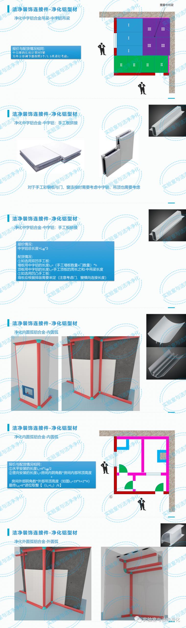 洁净装饰装修工程量计算方法_6