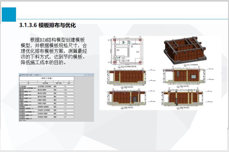 BIM标准化体系建设及案例应用解读(50页)-模板排布与优化