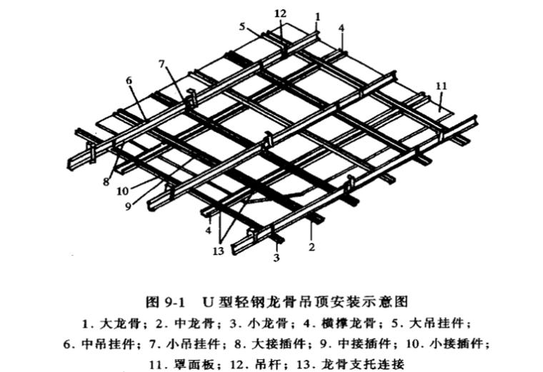 楼地面顶棚工程计量与计价实务PPT-02 U型轻钢龙骨吊顶安装示意图