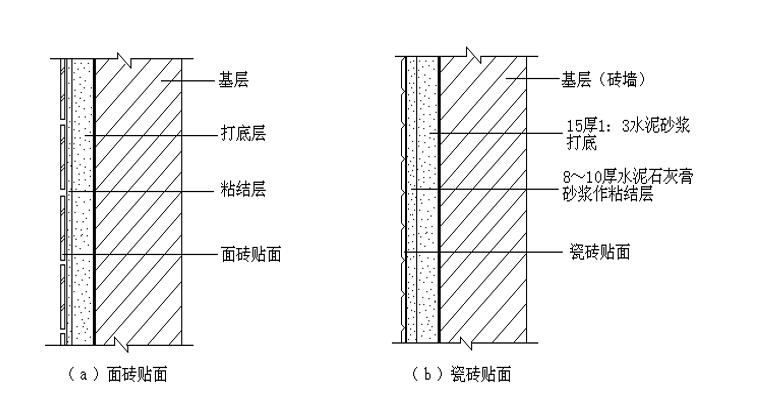 楼地面墙柱面工程计量与计价实务PPT-06 块料面层工程量计算