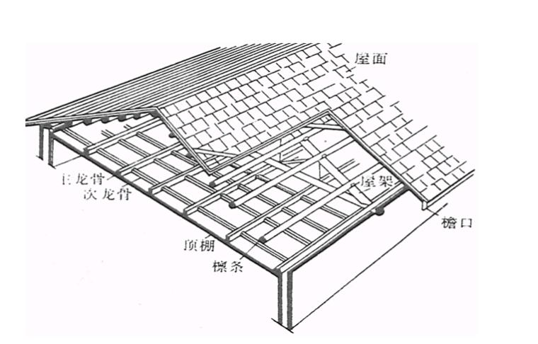 楼地面顶棚工程计量与计价实务PPT-06 天棚龙骨
