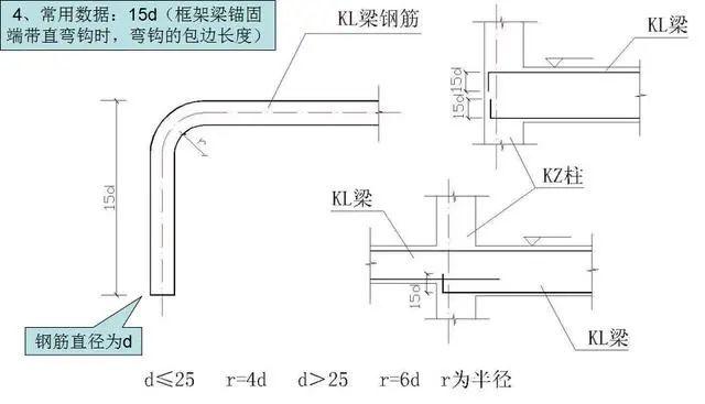 钢筋工程施工工艺,心里明白常用数据如何用_2