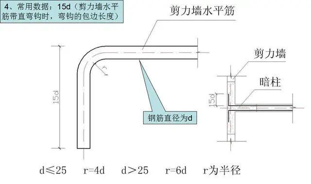 钢筋工程施工工艺,心里明白常用数据如何用_4