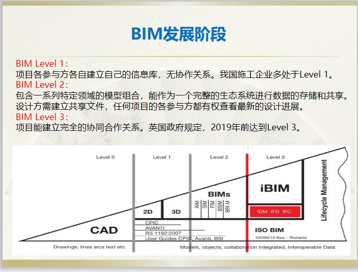 需求推动BIM应用实施成效分享(60页)-BIM发展阶段