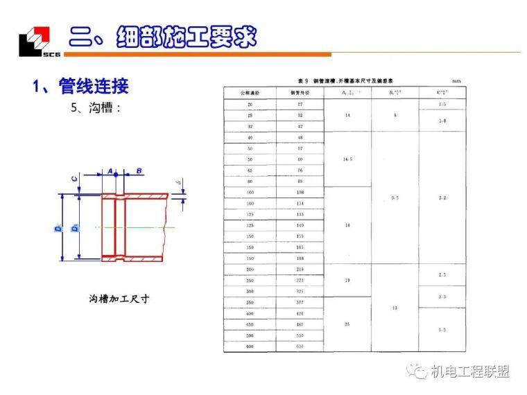 机电安装工程(水暖)质量创优_细部施工_98