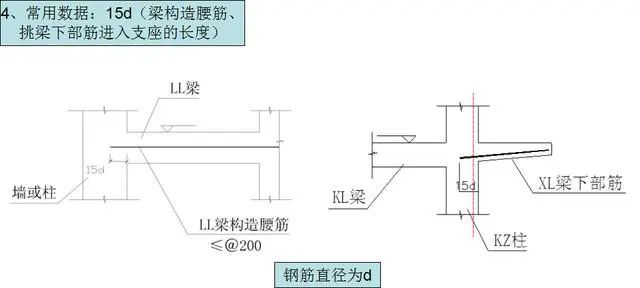 钢筋工程施工工艺,心里明白常用数据如何用_7
