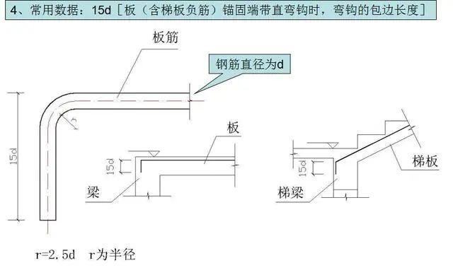 钢筋工程施工工艺,心里明白常用数据如何用_8